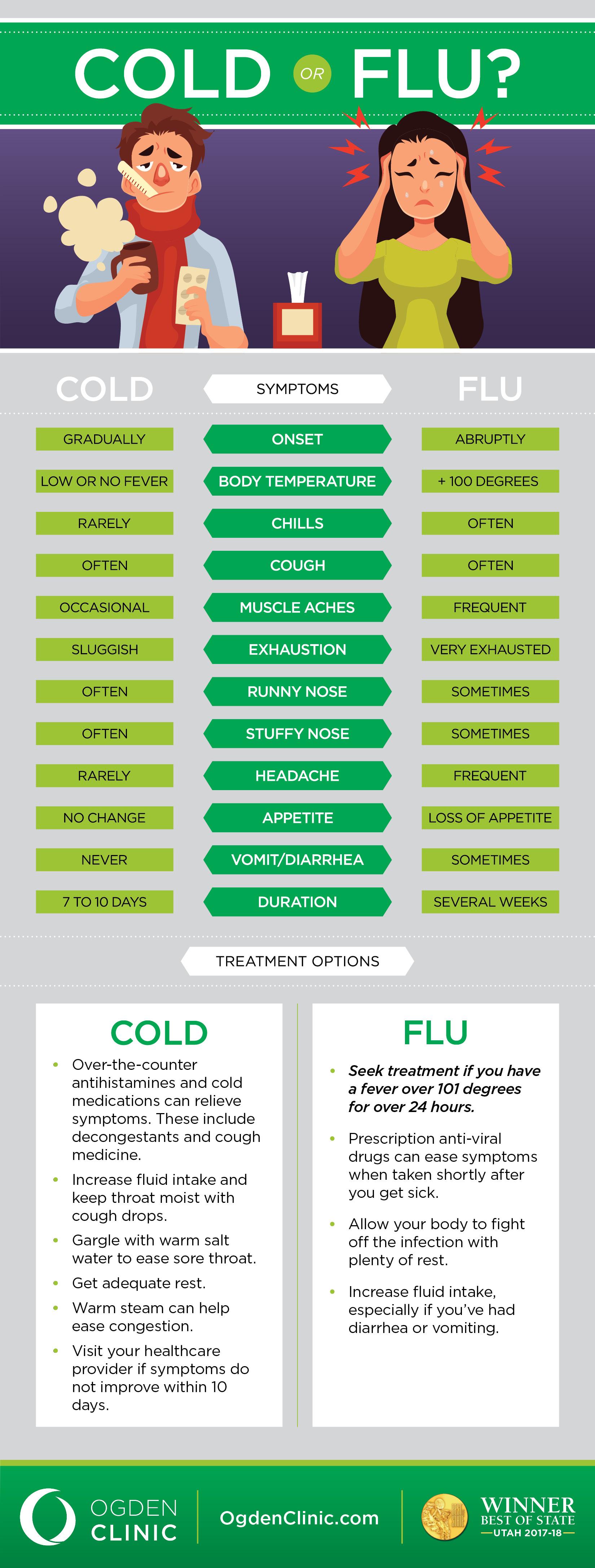Cold Vs Flu Infographic FULL.jpg