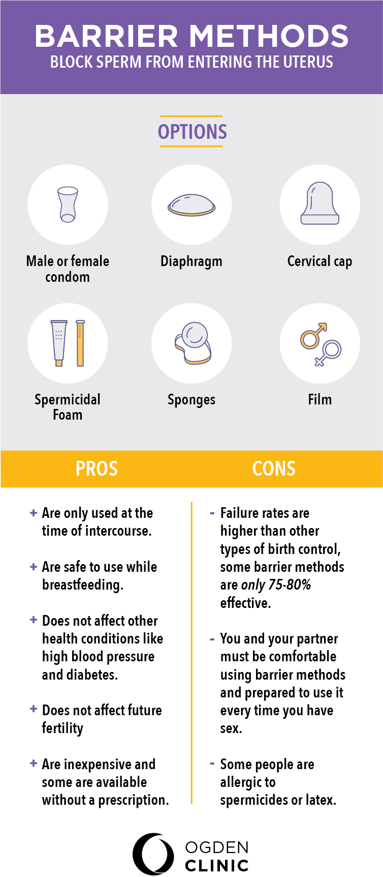 Birth control options, contraception differences, OB/GYN