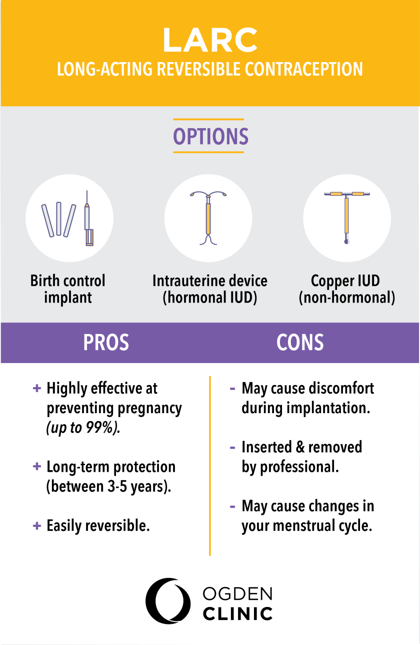 Birth control options, contraception differences, OB/GYN 2